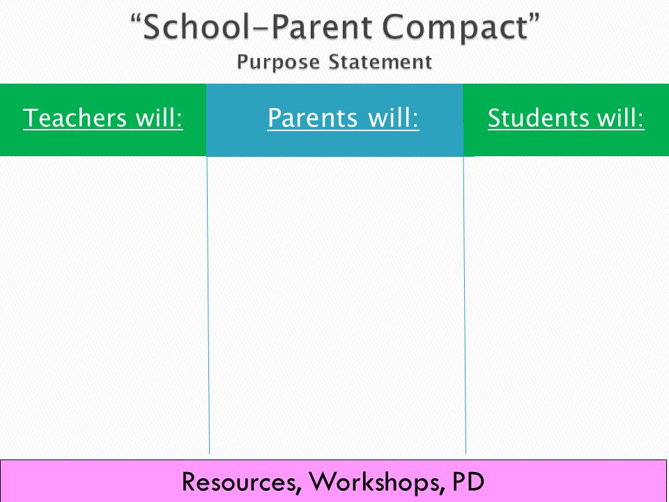 Parents will: Students will:Teachers will: 82 Resources, Workshops, PD