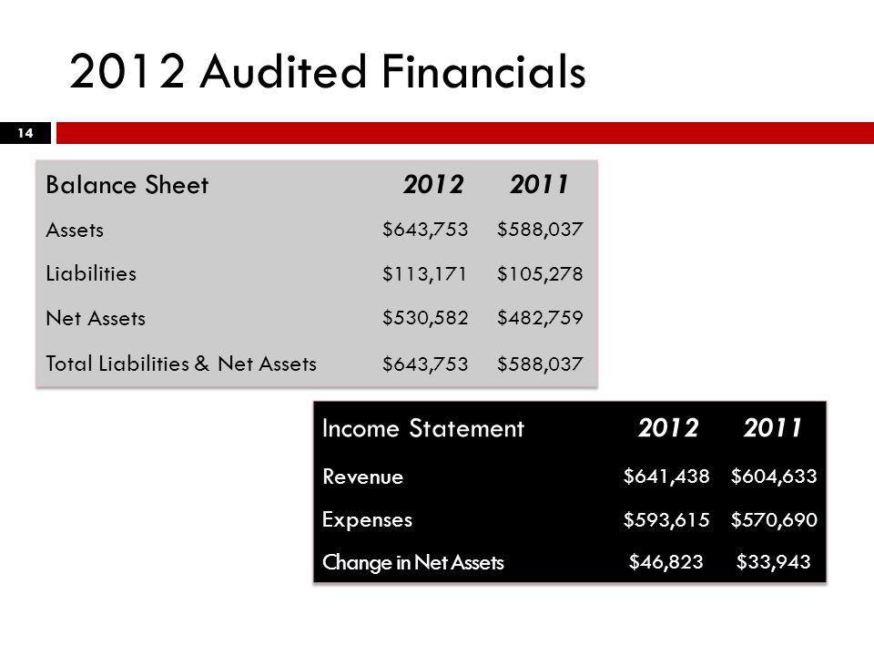 2012 Audited Financials 14