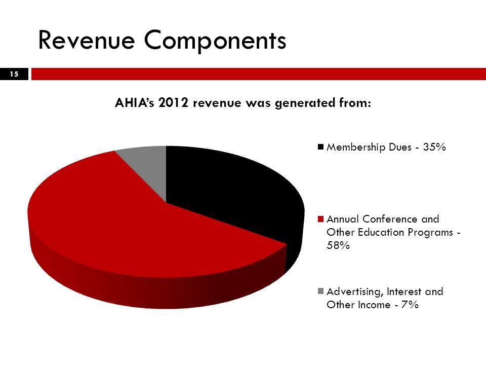 Revenue Components 15