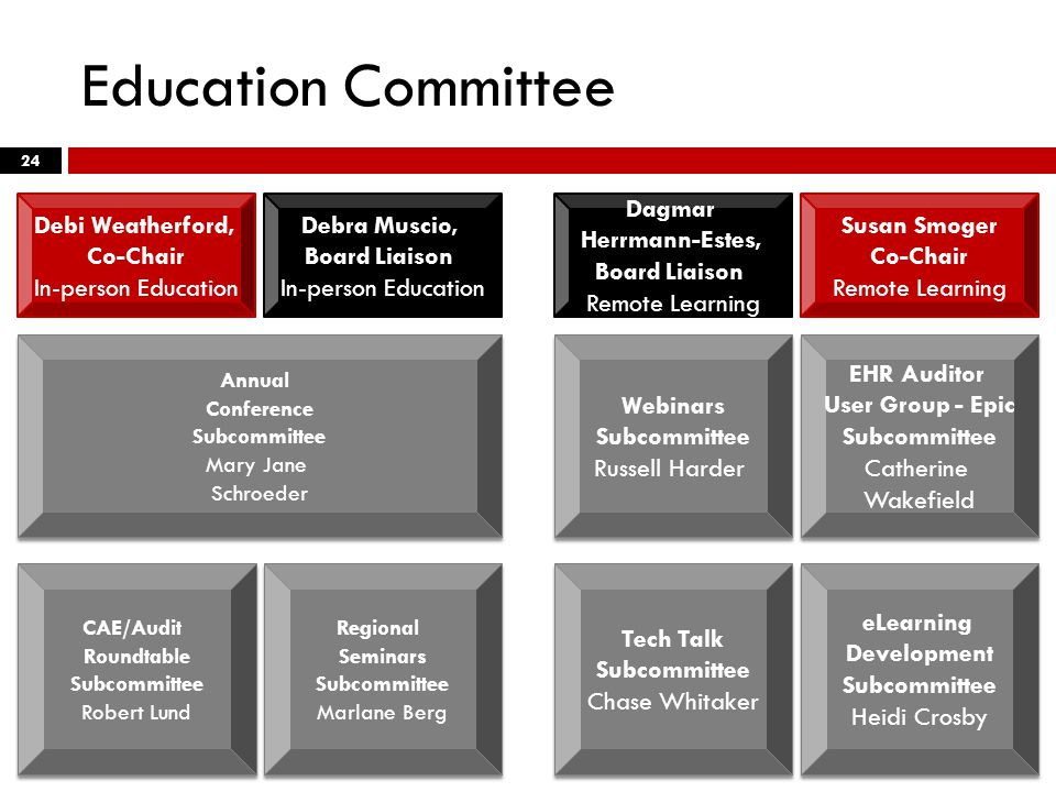 Education Committee 24 Debra Muscio, Board Liaison In-person Education Annual Conference Subcommittee Mary Jane Schroeder Annual Conference Subcommittee Mary Jane Schroeder Regional Seminars Subcommittee Marlane Berg Regional Seminars Subcommittee Marlane Berg CAE/Audit Roundtable Subcommittee Robert Lund CAE/Audit Roundtable Subcommittee Robert Lund Debi Weatherford, Co-Chair In-person Education Webinars Subcommittee Russell Harder Webinars Subcommittee Russell Harder EHR Auditor User Group - Epic Subcommittee Catherine Wakefield EHR Auditor User Group - Epic Subcommittee Catherine Wakefield Tech Talk Subcommittee Chase Whitaker Tech Talk Subcommittee Chase Whitaker eLearning Development Subcommittee Heidi Crosby eLearning Development Subcommittee Heidi Crosby Susan Smoger Co-Chair Remote Learning Dagmar Herrmann-Estes, Board Liaison Remote Learning