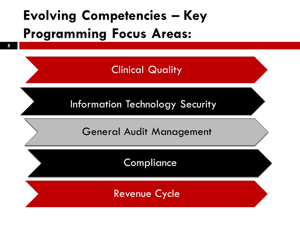 Evolving Competencies – Key Programming Focus Areas: 5 Clinical Quality Information Technology Security Marketing Strategy General Audit Management Compliance Revenue Cycle
