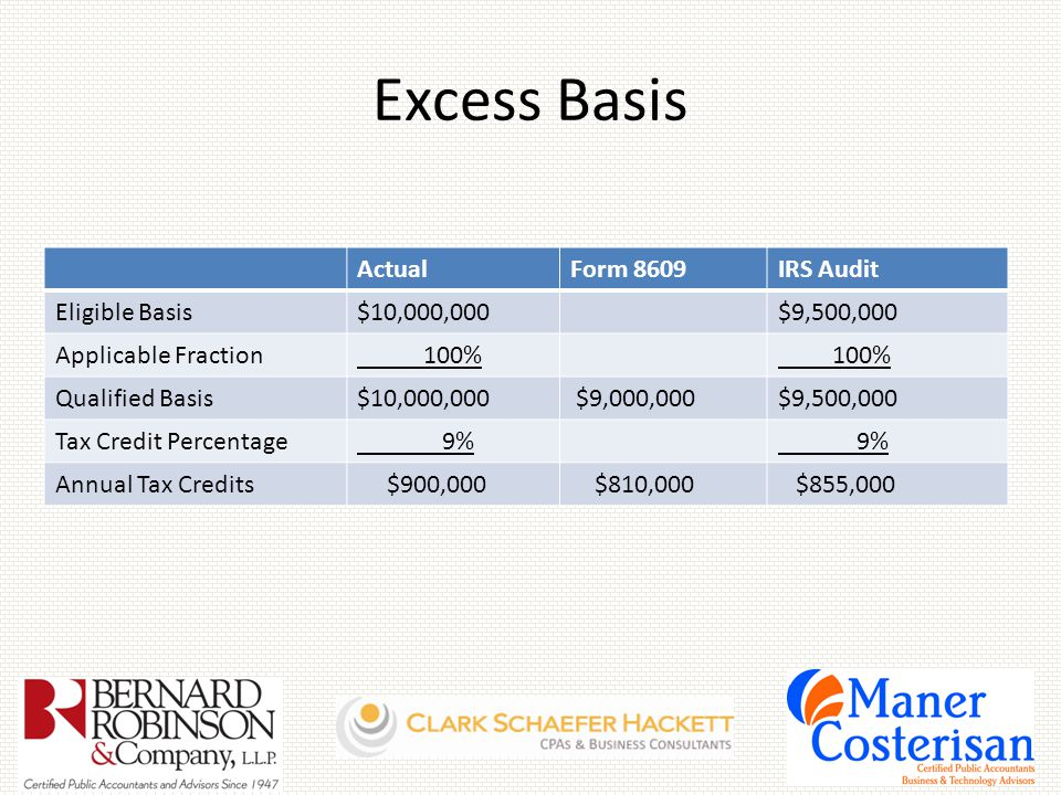 Excess Basis ActualForm 8609IRS Audit Eligible Basis$10,000,000$9,500,000 Applicable Fraction 100% Qualified Basis$10,000,000 $9,000,000$9,500,000 Tax Credit Percentage 9% Annual Tax Credits $900,000 $810,000 $855,000