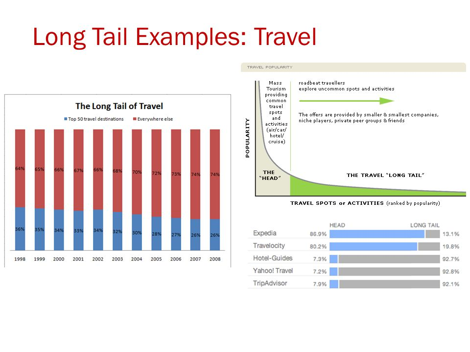 Long Tail Examples: Travel