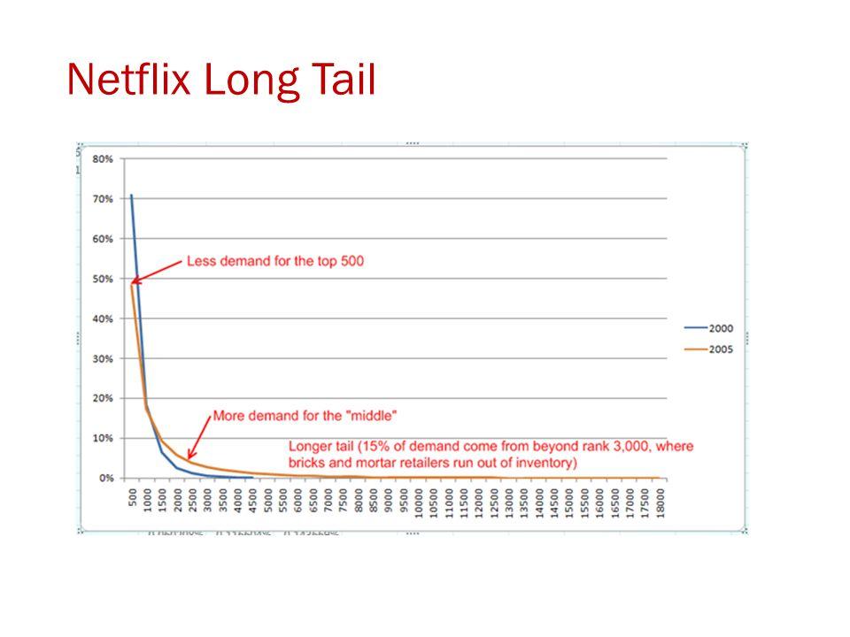 Netflix Long Tail