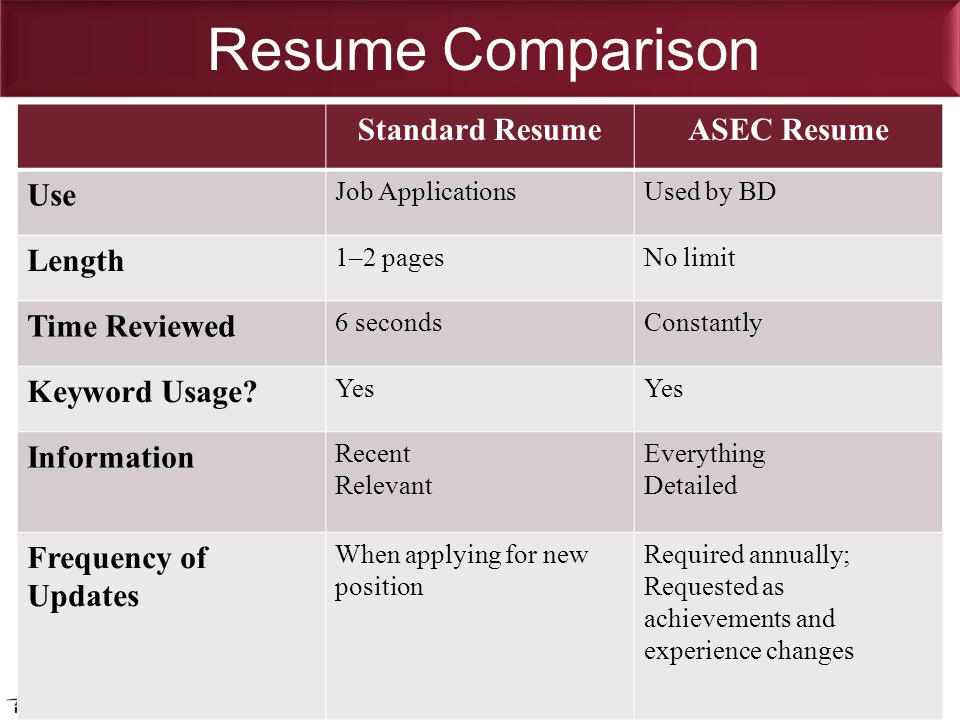 Resume Comparison Standard ResumeASEC Resume Use Job ApplicationsUsed by BD Length 1–2 pagesNo limit Time Reviewed 6 secondsConstantly Keyword Usage.