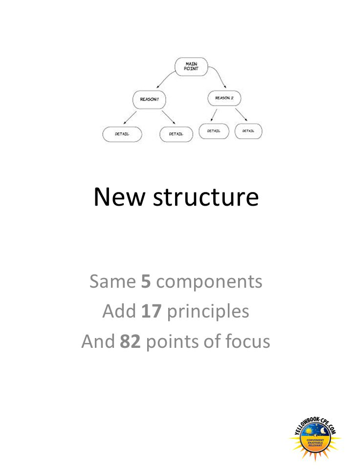New structure Same 5 components Add 17 principles And 82 points of focus
