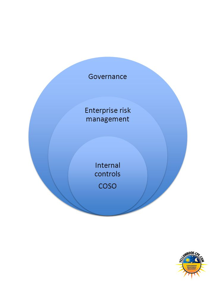 Governance Enterprise risk management Internal controls COSO