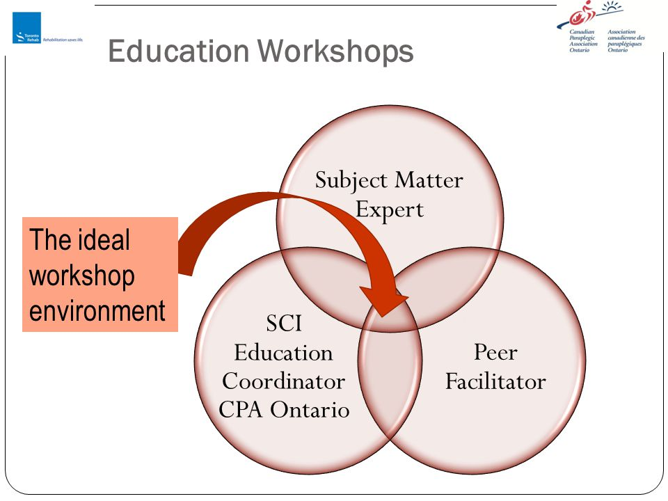 Education Workshops Subject Matter Expert Peer Facilitator SCI Education Coordinator CPA Ontario The ideal workshop environment