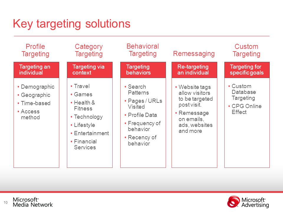Re-targeting an individual Targeting for specific goals Profile Targeting Targeting an individual Category Targeting Targeting via context Behavioral Targeting Targeting behaviors Remessaging Custom Targeting Demographic Geographic Time-based Access method Travel Games Health & Fitness Technology Lifestyle Entertainment Financial Services Custom Database Targeting CPG Online Effect Search Patterns Pages / URLs Visited Profile Data Frequency of behavior Recency of behavior Website tags allow visitors to be targeted post visit.