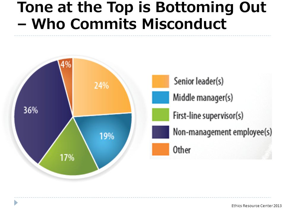 Who Commits Misconduct? Ethics Resource Center 2013 In Strong Ethics Cultures, Vast Majority of Misconduct Done by Individual Employees