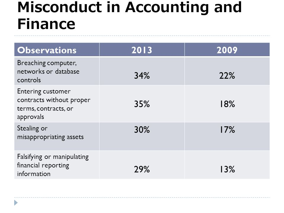 """Prevalence of Misconduct KPMG % Employees 2013200920052000 Observed Misconduct in prior 12 months 73%74% 76% Believed observations could cause """"a sign"""