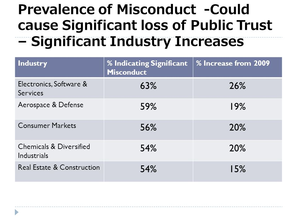 Misconduct in Accounting and Finance Observations20132009 Breaching computer, networks or database controls 34%22% Entering customer contracts without