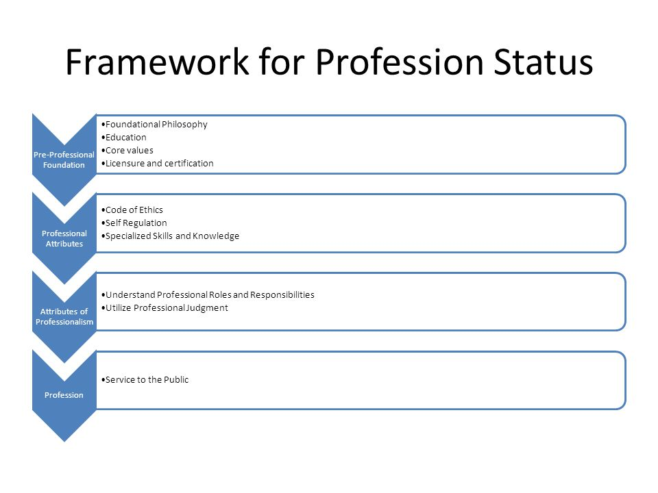 Framework for Profession Status Pre-Professional Foundation Foundational Philosophy Education Core values Licensure and certification Professional Attributes Code of Ethics Self Regulation Specialized Skills and Knowledge Attributes of Professionalism Understand Professional Roles and Responsibilities Utilize Professional Judgment Profession Service to the Public