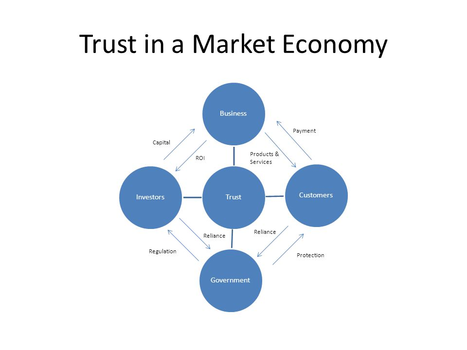 Trust in a Market Economy TrustBusinessCustomersGovernmentInvestors Capital ROI Regulation Reliance Products & Services Payment Reliance Protection