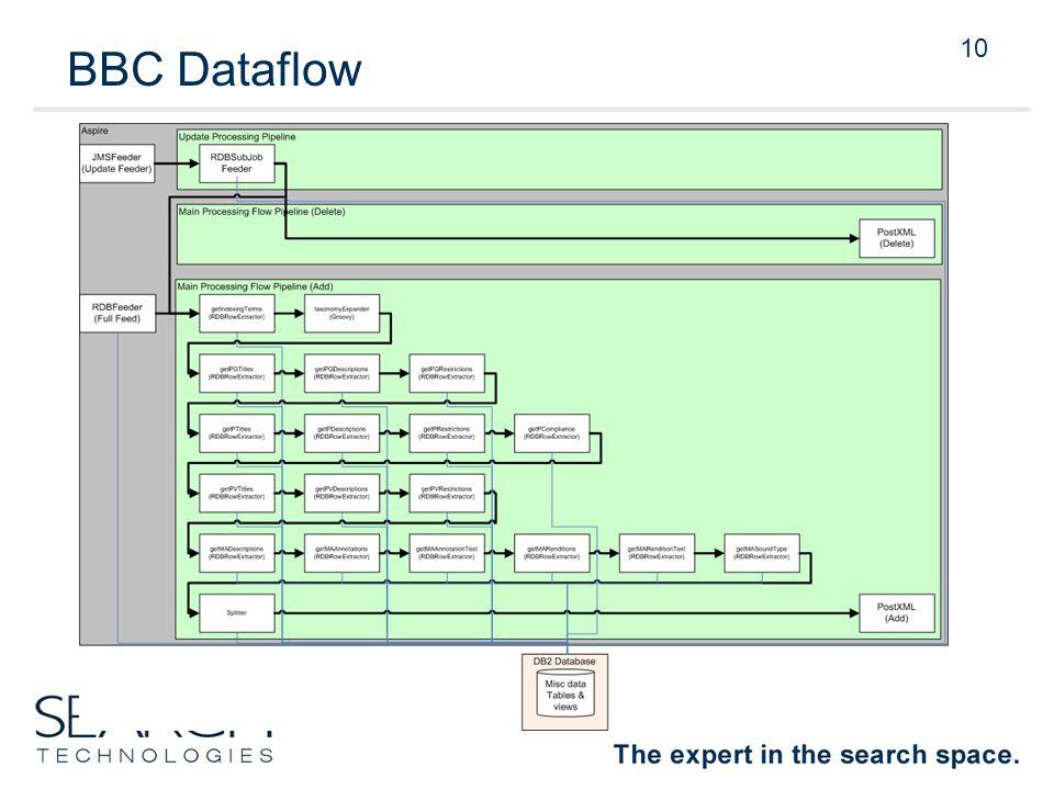 10 BBC Dataflow