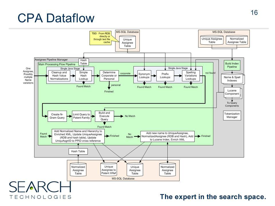 16 CPA Dataflow