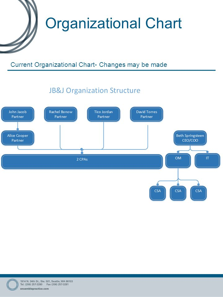 Organizational Chart Current Organizational Chart- Changes may be made