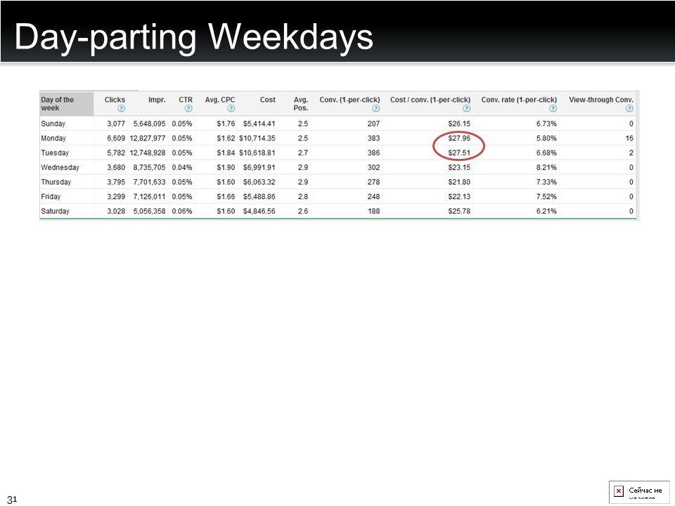 Day-parting Weekdays 31