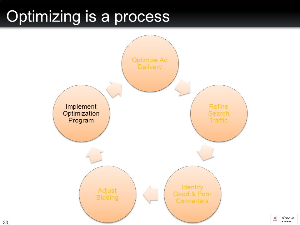 Optimizing is a process Optimize Ad Delivery Refine Search Traffic Identify Good & Poor Converters Adjust Bidding Implement Optimization Program 33