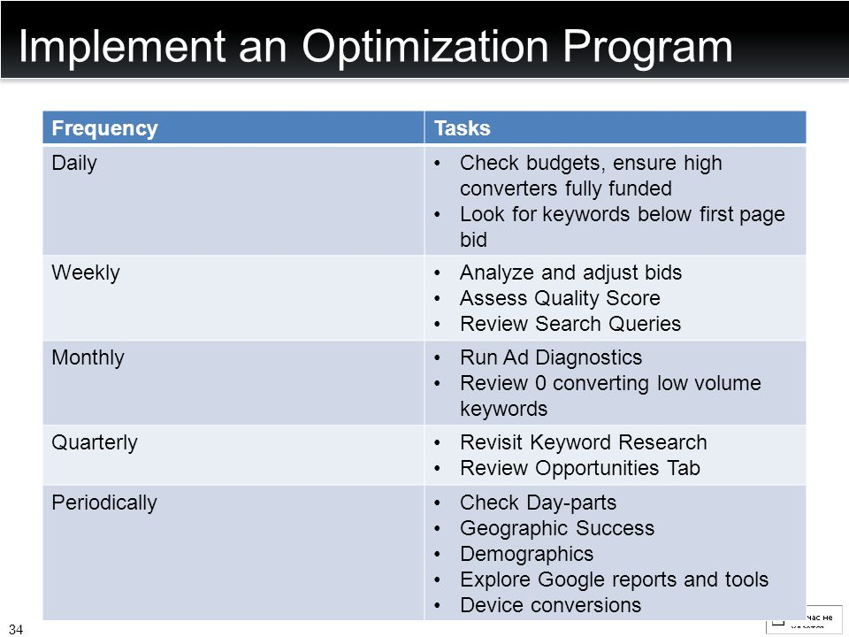 Implement an Optimization Program FrequencyTasks DailyCheck budgets, ensure high converters fully funded Look for keywords below first page bid Weekly