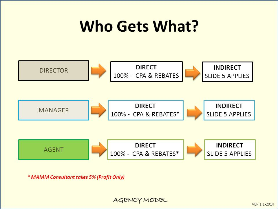 AGENCY MODEL VER 1.1-2014 Who Gets What? DIRECTOR MANAGER AGENT DIRECT 100% - CPA & REBATES DIRECT 100% - CPA & REBATES* DIRECT 100% - CPA & REBATES*