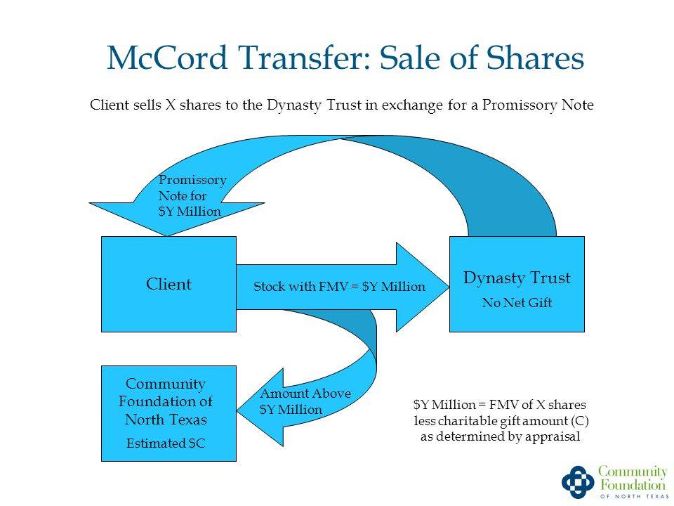 McCord Transfer: Sale of Shares Client sells X shares to the Dynasty Trust in exchange for a Promissory Note $Y Million = FMV of X shares less charitable gift amount (C) as determined by appraisal Promissory Note for $Y Million Stock with FMV = $Y Million Client Community Foundation of North Texas Estimated $C Dynasty Trust No Net Gift Amount Above $Y Million