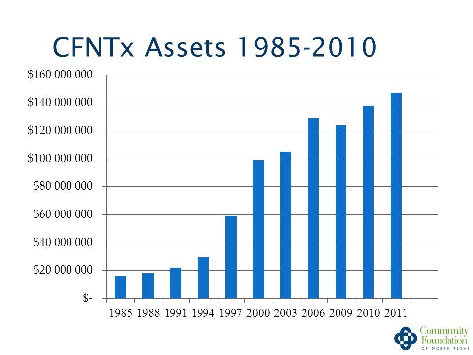 CFNTx Assets 1985-2010