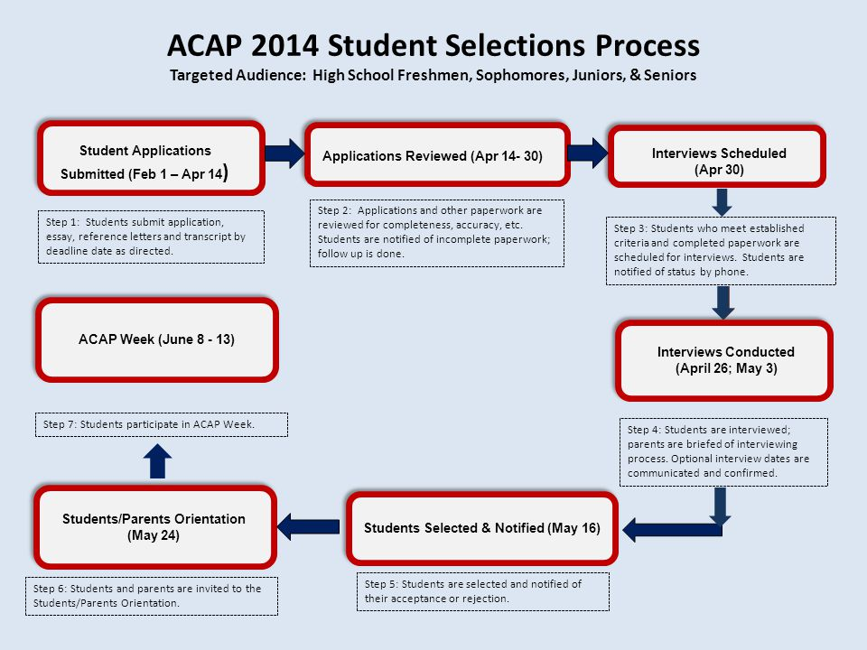 ACAP 2014 Student Selections Process Targeted Audience: High School Freshmen, Sophomores, Juniors, & Seniors Students/Parents Orientation (May 24) Students Selected & Notified (May 16) Step 1: Students submit application, essay, reference letters and transcript by deadline date as directed.