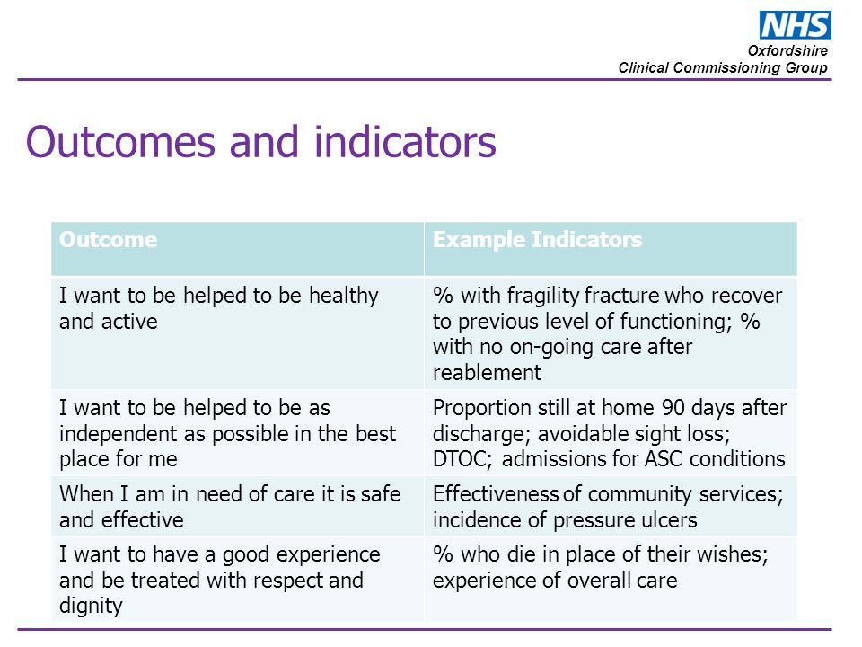 Oxfordshire Clinical Commissioning Group Outcomes and indicators OutcomeExample Indicators I want to be helped to be healthy and active % with fragili