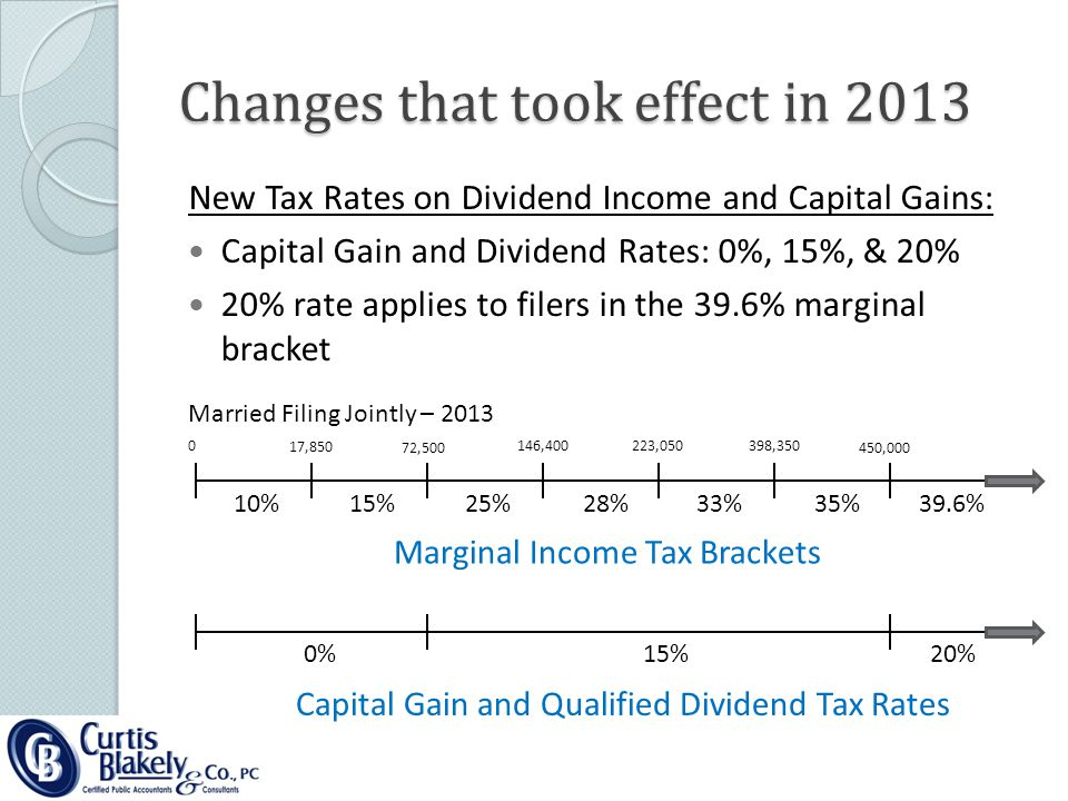 Changes that took effect in 2013 New Tax Rates on Dividend Income and Capital Gains: Capital Gain and Dividend Rates: 0%, 15%, & 20% 20% rate applies to filers in the 39.6% marginal bracket Married Filing Jointly – 2013 10%15%25%28%33%35%39.6% Marginal Income Tax Brackets 0%15%20% Capital Gain and Qualified Dividend Tax Rates 0 17,850 72,500 146,400223,050398,350 450,000