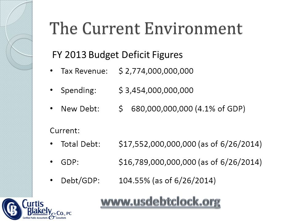 The Current Environment FY 2013 Budget Deficit Figures Tax Revenue:$ 2,774,000,000,000 Spending:$ 3,454,000,000,000 New Debt: Current: $ 680,000,000,000 (4.1% of GDP) Total Debt:$17,552,000,000,000 (as of 6/26/2014) GDP:$16,789,000,000,000 (as of 6/26/2014) Debt/GDP:104.55% (as of 6/26/2014)