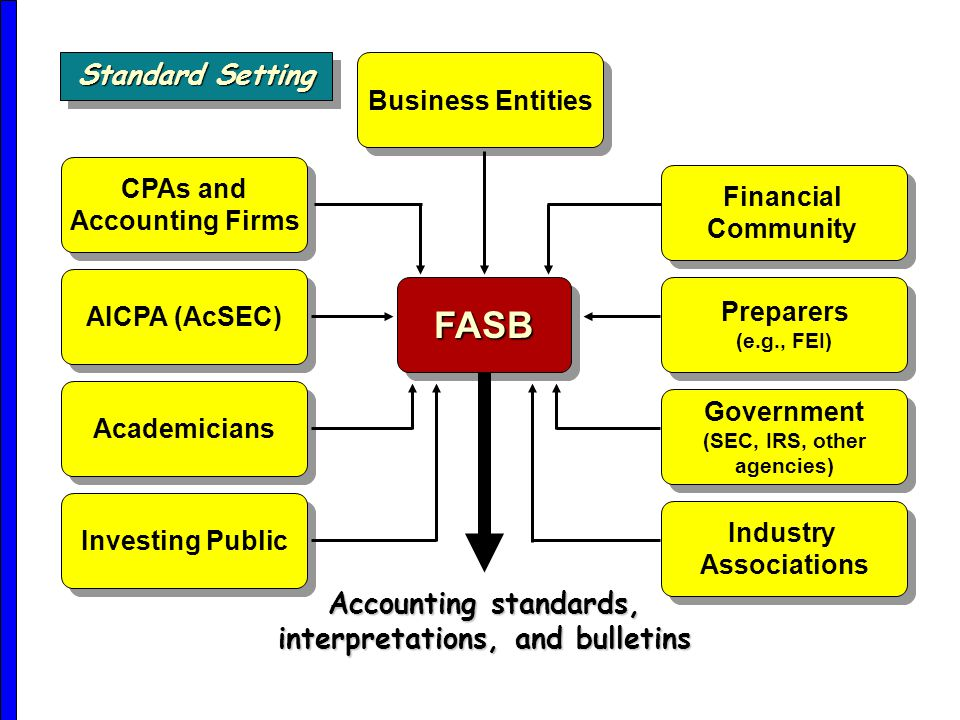 FASBFASB Preparers (e.g., FEI) Financial Community Financial Community Government (SEC, IRS, other agencies) Industry Associations Industry Associations Business Entities CPAs and Accounting Firms CPAs and Accounting Firms AICPA (AcSEC) Academicians Investing Public Accounting standards, interpretations, and bulletins Standard Setting