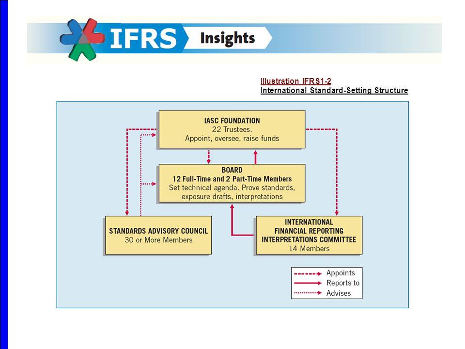 Illustration IFRS1-2 International Standard-Setting Structure