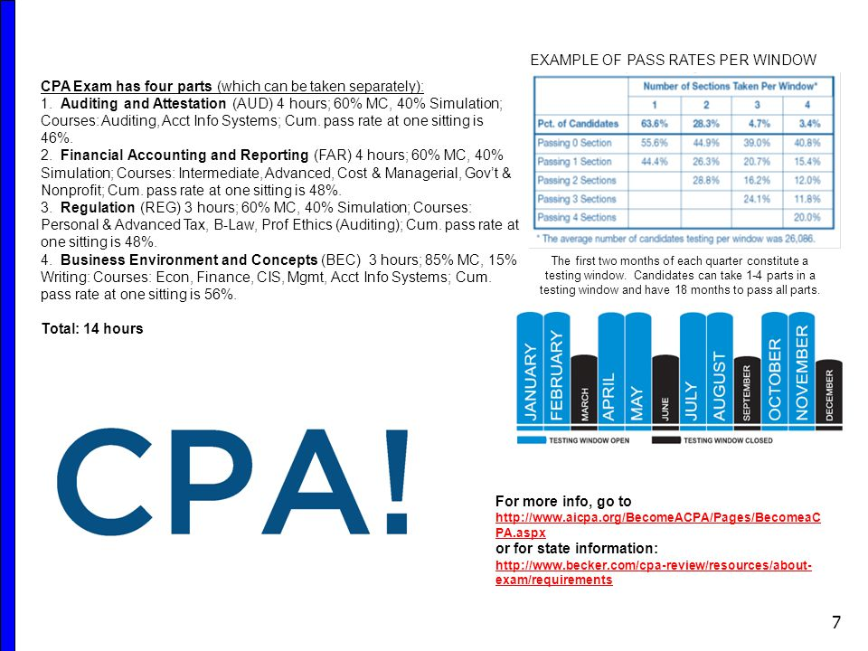 7 CPA Exam has four parts (which can be taken separately): 1. Auditing and Attestation (AUD) 4 hours; 60% MC, 40% Simulation; Courses: Auditing, Acct