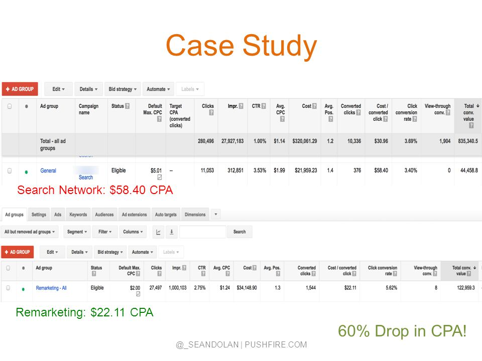 Case Study @_SEANDOLAN | PUSHFIRE.COM Search Network: $58.40 CPA Remarketing: $22.11 CPA 60% Drop in CPA!