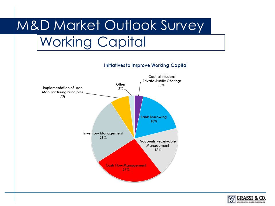 M&D Market Outlook Survey Working Capital