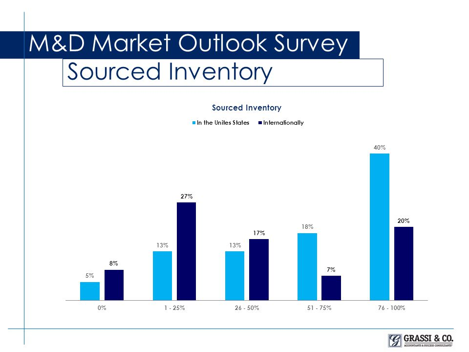 M&D Market Outlook Survey Sourced Inventory