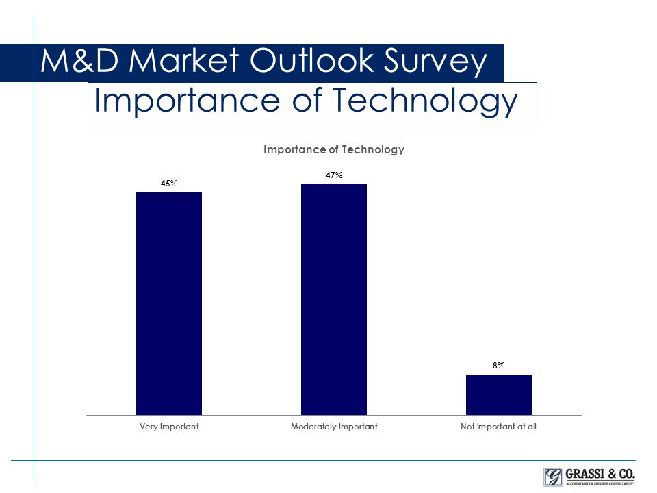 M&D Market Outlook Survey Importance of Technology