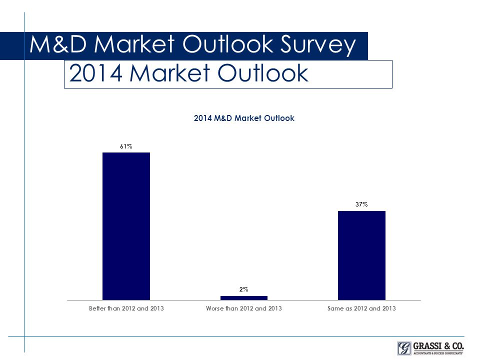 M&D Market Outlook Survey 2014 Market Outlook