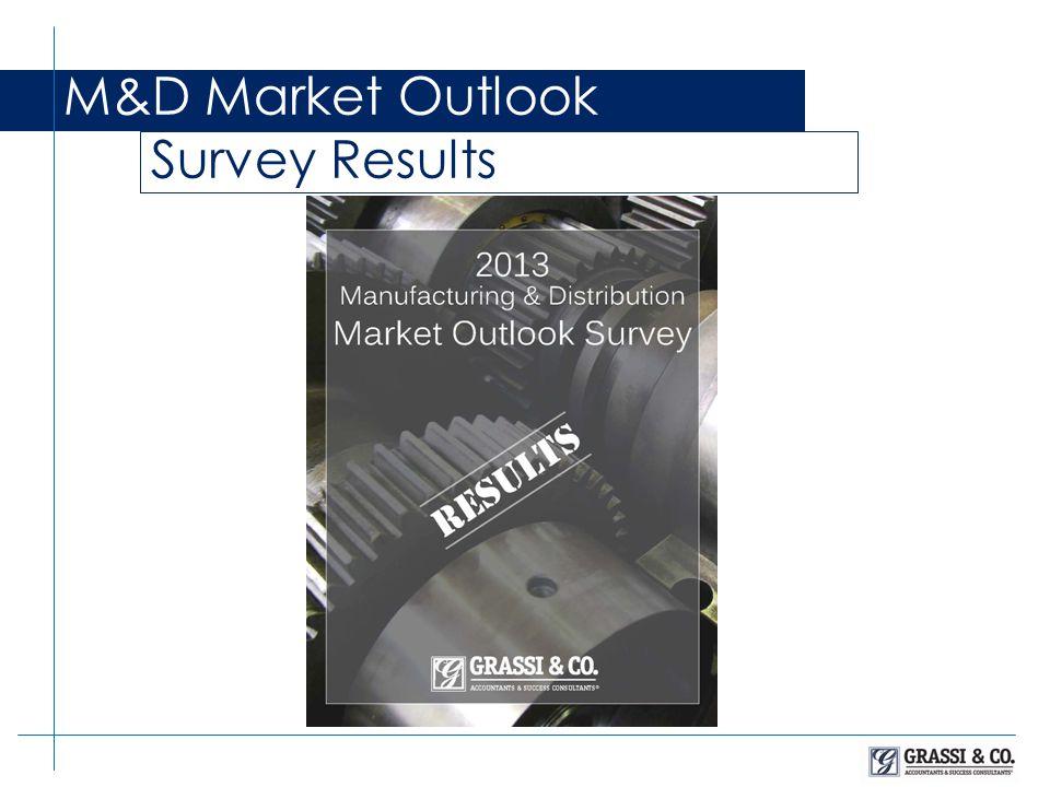 M&D Market Outlook Survey 2014 Market Outlook