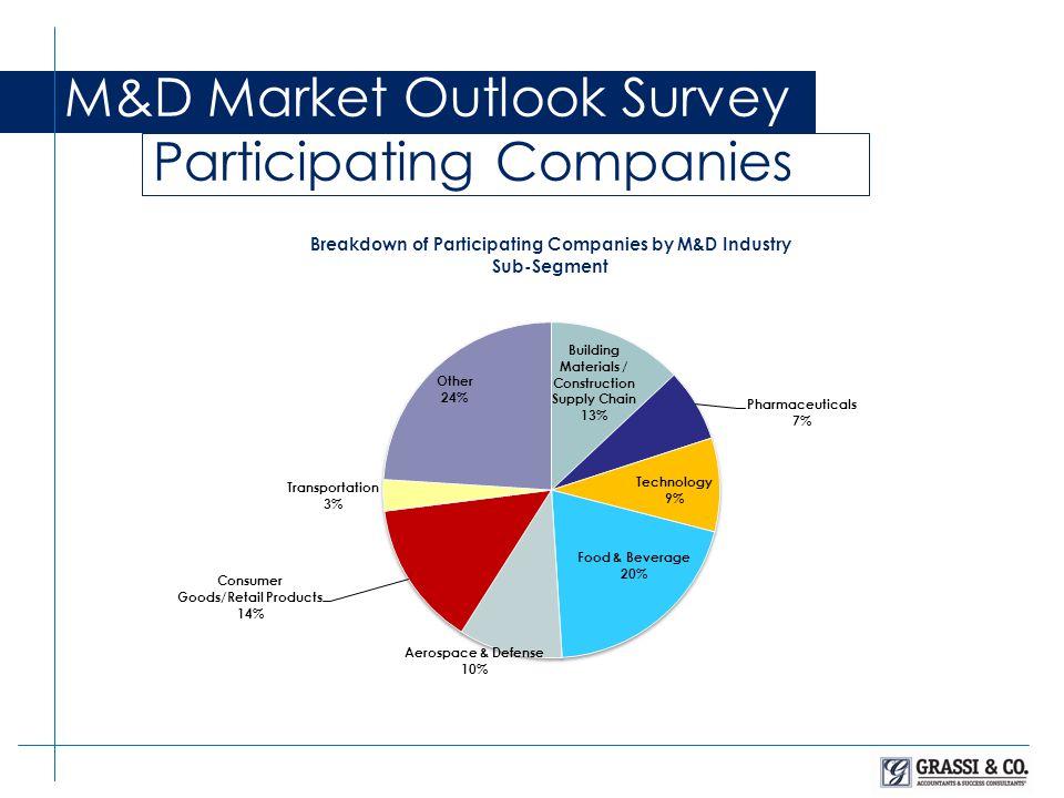 M&D Market Outlook Survey Participating Company Size