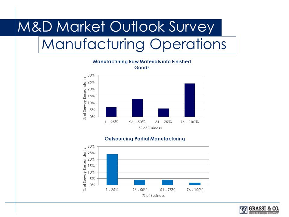 M&D Market Outlook Survey Manufacturing Operations