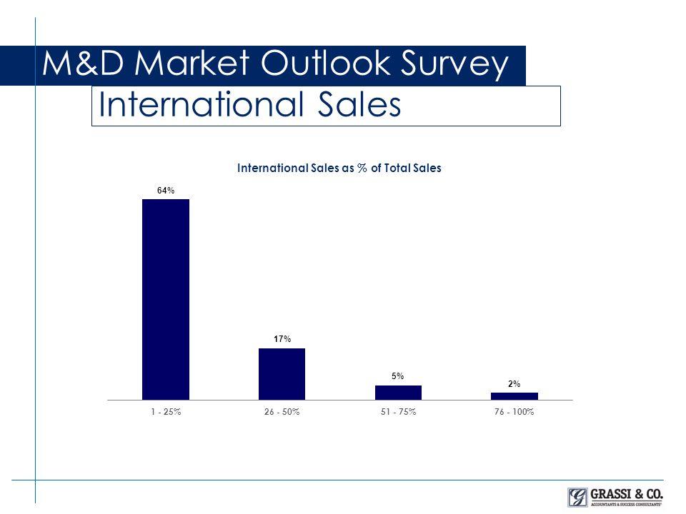 M&D Market Outlook Survey Working Capital