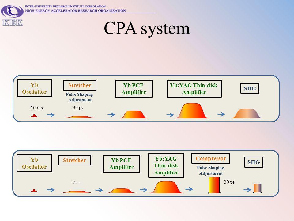 CPA system Yb Oscilattor Yb PCF Amplifier Yb:YAG Thin-disk Amplifier SHG Pulse Shaping Adjustment Stretcher 2 ns Compressor 30 ps Yb Oscilattor Yb PCF