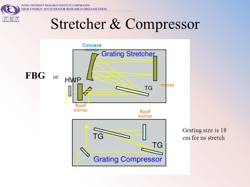 Stretcher & Compressor FBG or Grating size is 18 cm for ns stretch