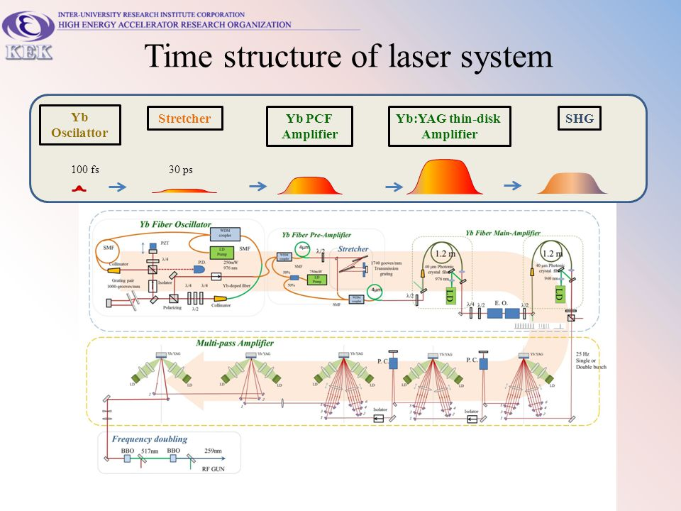 Time structure of laser system Yb Oscilattor Yb PCF Amplifier SHGYb:YAG thin-disk Amplifier Stretcher 30 ps 100 fs
