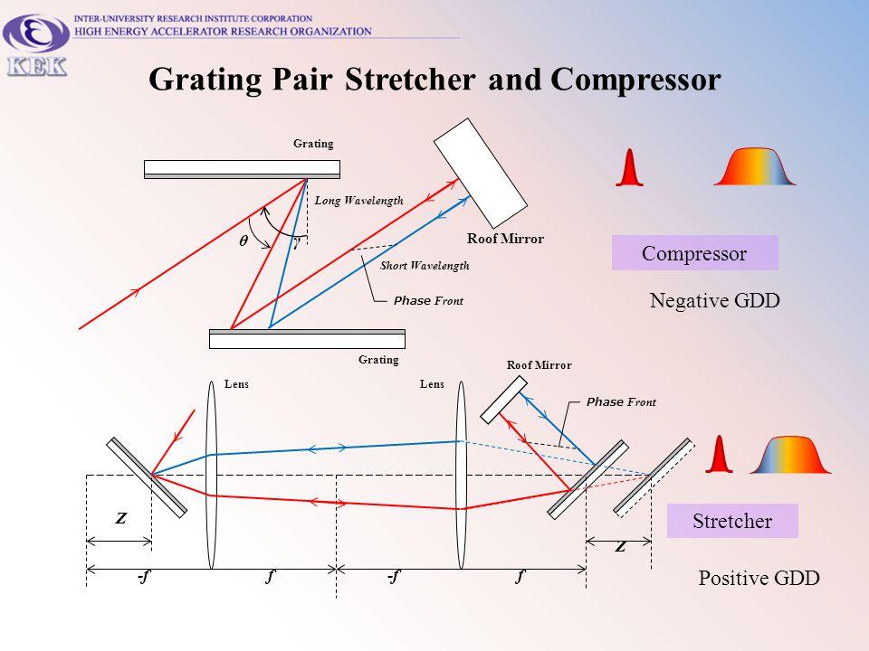 Grating Pair Stretcher and Compressor Compressor Stretcher Roof Mirror Short Wavelength Long Wavelength γθ Grating Phase Front Roof Mirror Lens Z Z -f