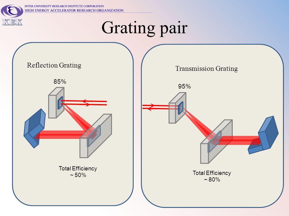 Grating pair Transmission Grating Total Efficiency ~ 80% 85% Reflection Grating 95% Total Efficiency ~ 50%