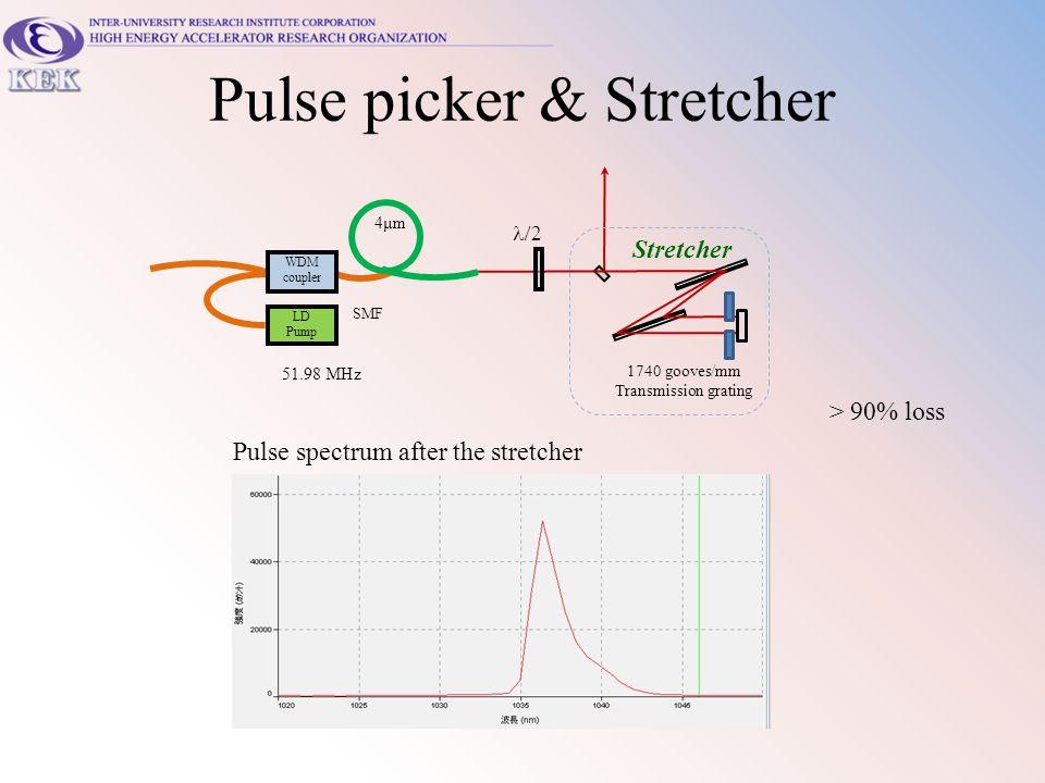 Pulse picker & Stretcher  1740 gooves/mm Transmission grating Stretcher 51.98 MHz LD Pump SMF WDM coupler 4μm Pulse spectrum after the stretcher > 9