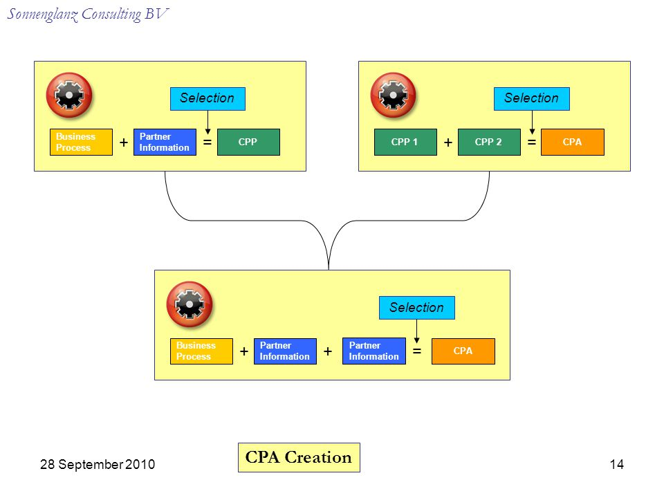 Sonnenglanz Consulting BV 28 September = CPP 1CPP 2CPA Partner Information Business Process += CPP Partner Information Business Process ++ CPA Partner Information = Selection CPA Creation Selection